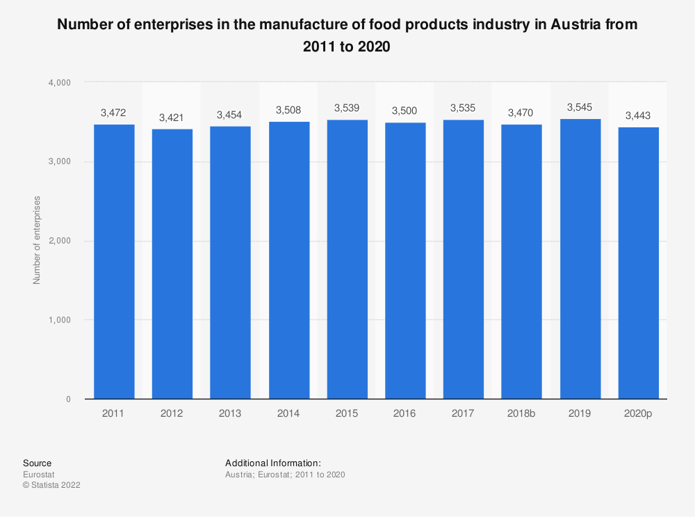 Statistic: Number of enterprises in the manufacture of food products industry in Austria from 2008 to 2017 | Statista