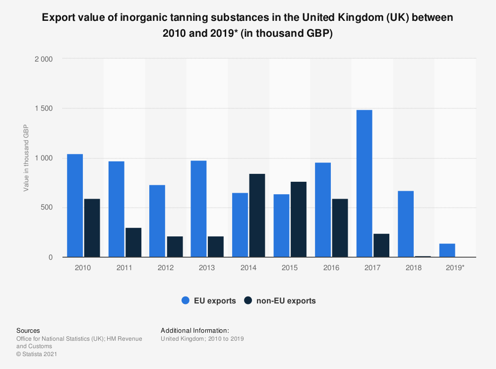 Statistic: Export value of inorganic tanning substances in the United Kingdom (UK) between 2010 and 2019* (in thousand GBP) | Statista