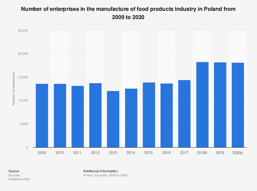 Statistic: Number of enterprises in the manufacture of food products industry in Poland from 2008 to 2017 | Statista