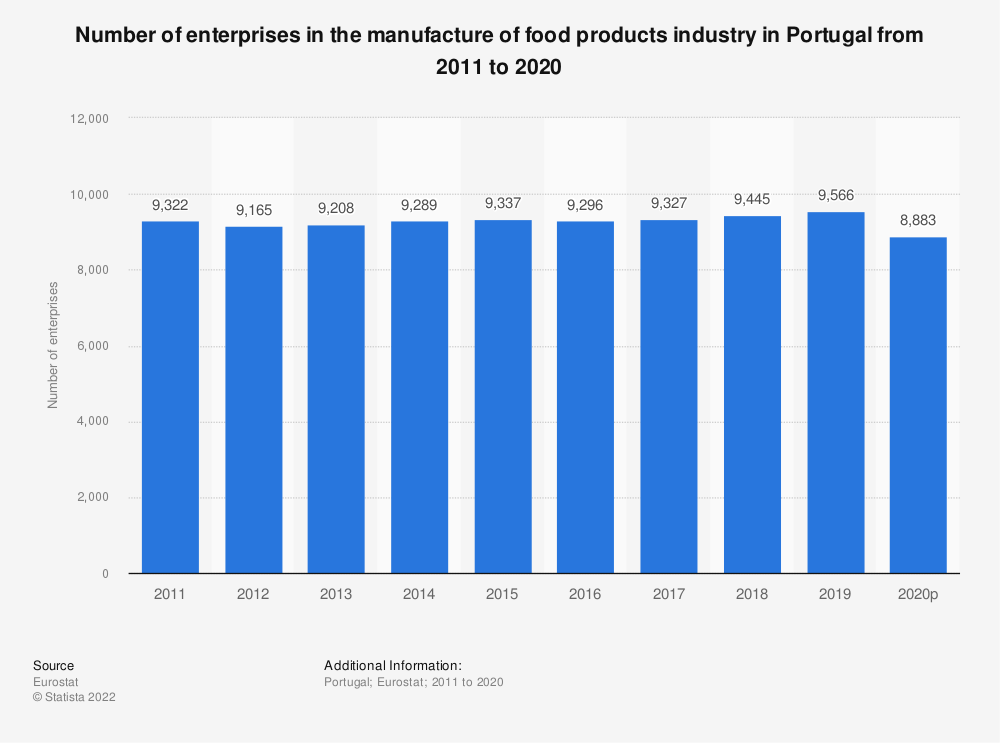 Statistic: Number of enterprises in the manufacture of food products industry in Portugal from 2008 to 2017 | Statista
