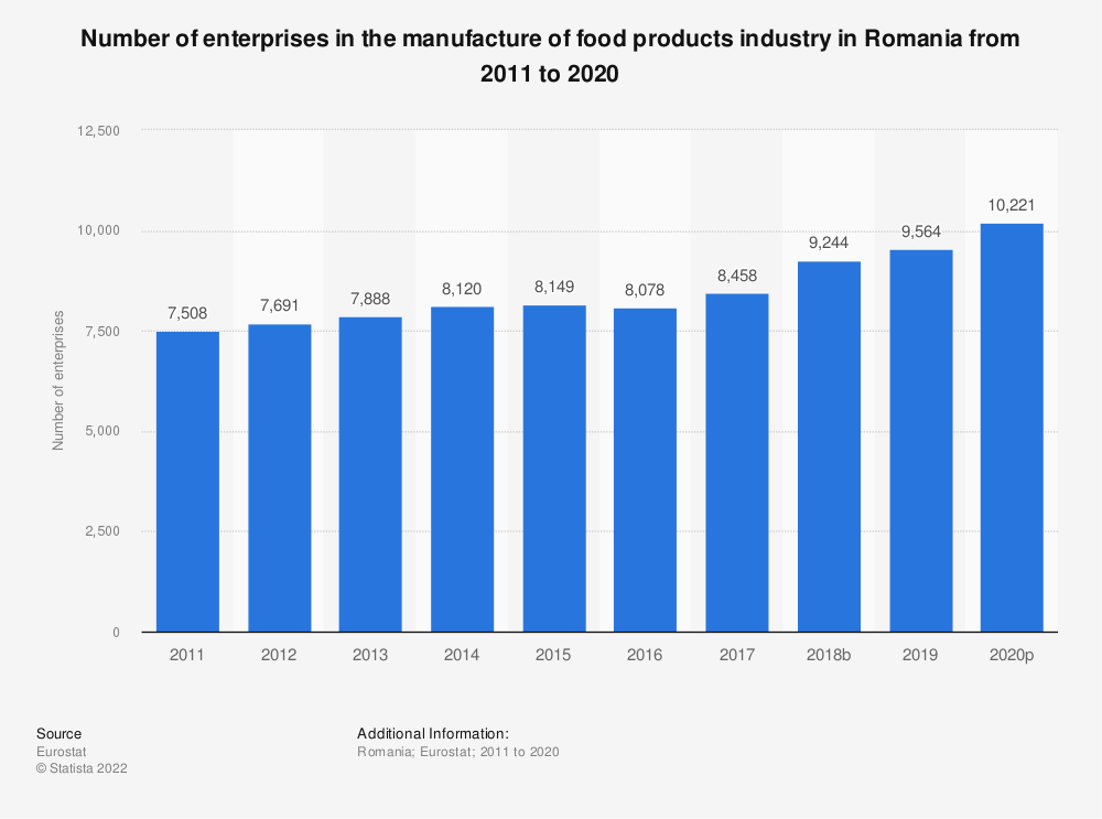 Statistic: Number of enterprises in the manufacture of food products industry in Romania from 2008 to 2017 | Statista