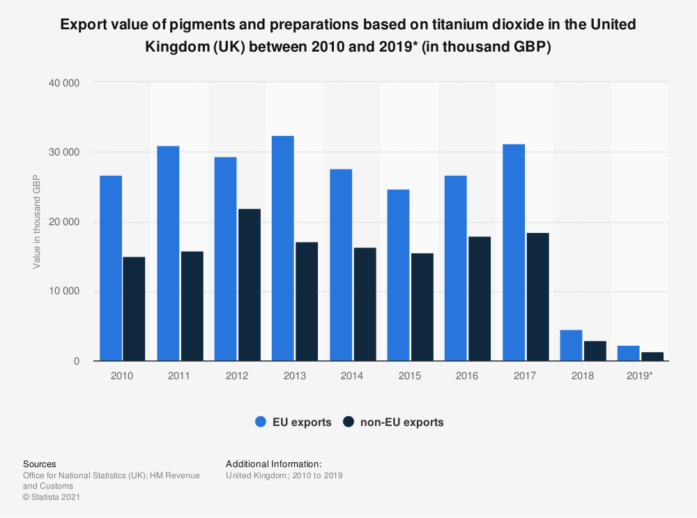 Statistic: Export value of pigments and preparations based on titanium dioxide in the United Kingdom (UK) between 2010 and 2019* (in thousand GBP) | Statista