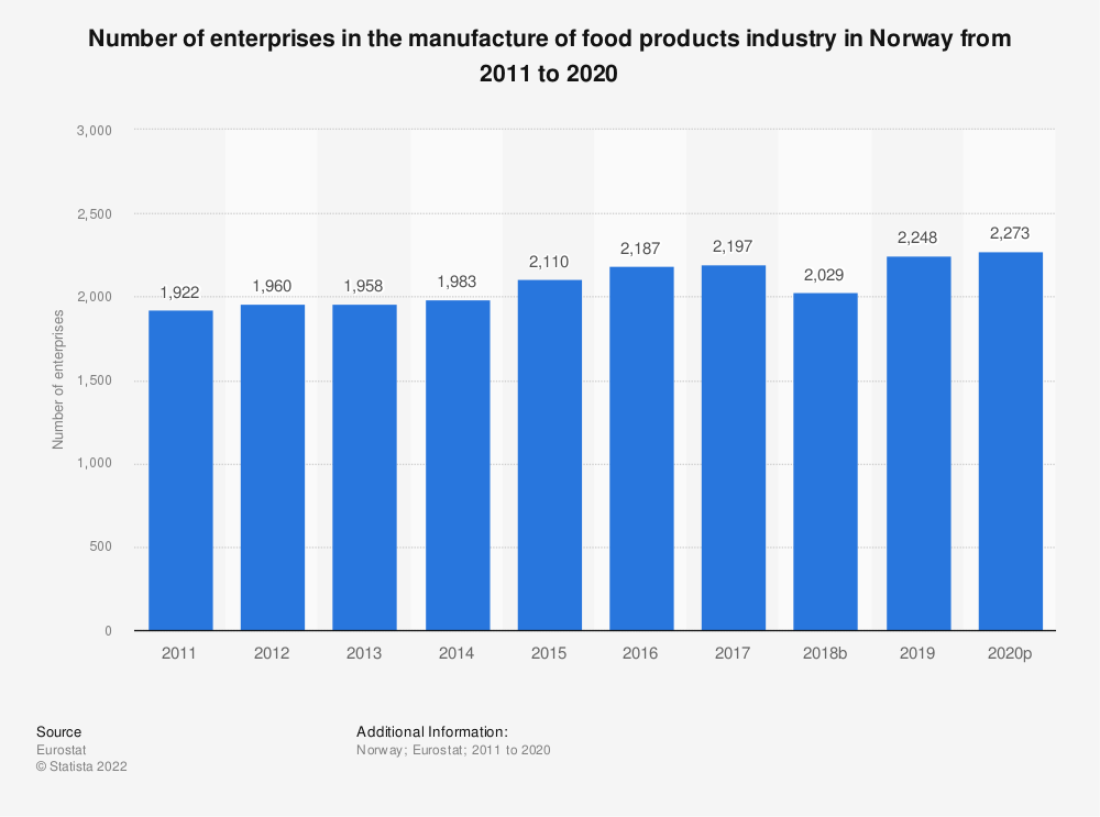 Statistic: Number of enterprises in the manufacture of food products industry in Norway from 2008 to 2016 | Statista