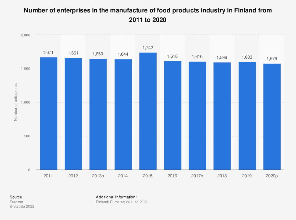 Statistic: Number of enterprises in the manufacture of food products industry in Finland from 2008 to 2017 | Statista