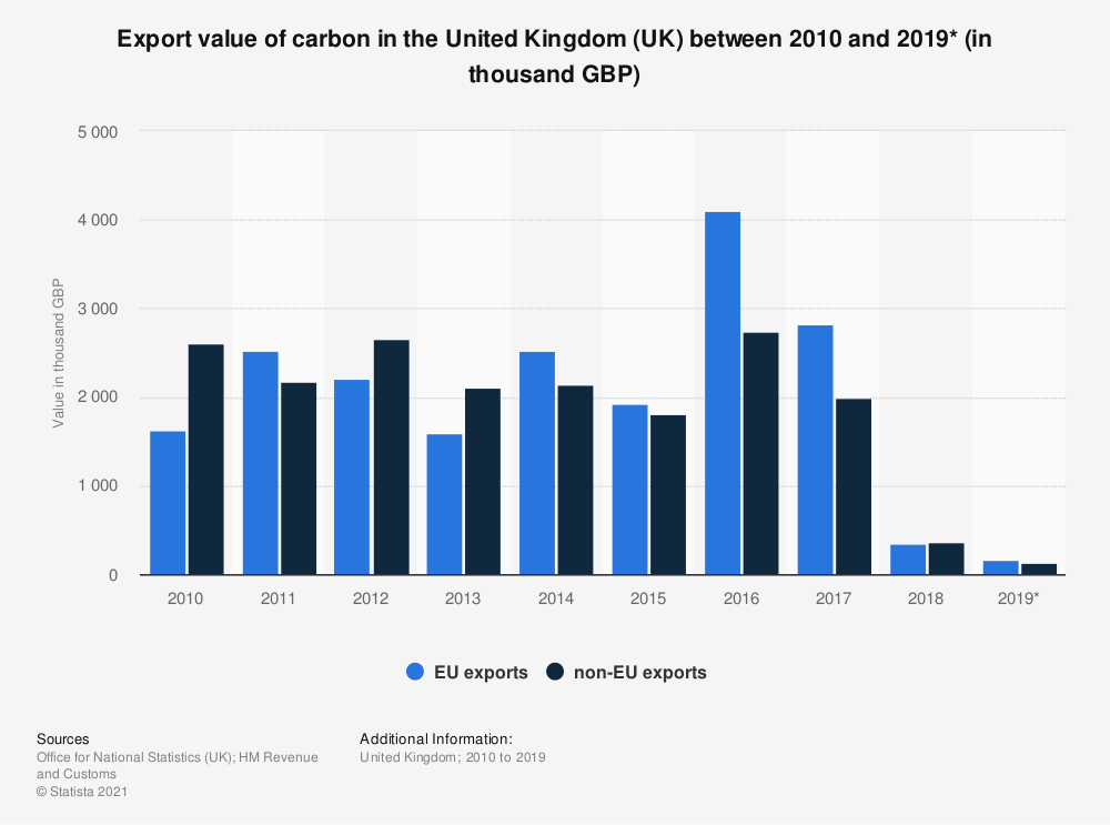 Statistic: Export value of carbon in the United Kingdom (UK) between 2010 and 2019* (in thousand GBP) | Statista