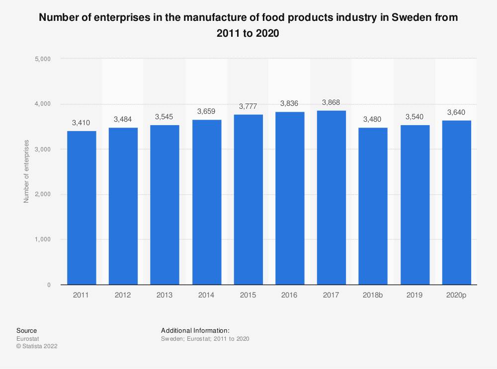 Statistic: Number of enterprises in the manufacture of food products industry in Sweden from 2008 to 2017 | Statista