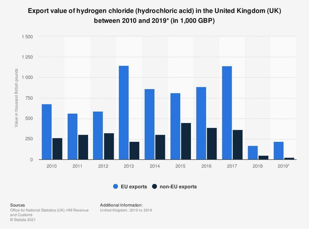 Statistic: Export value of hydrogen chloride (hydrochloric acid) in the United Kingdom (UK) between 2010 and 2019* (in 1,000 GBP) | Statista