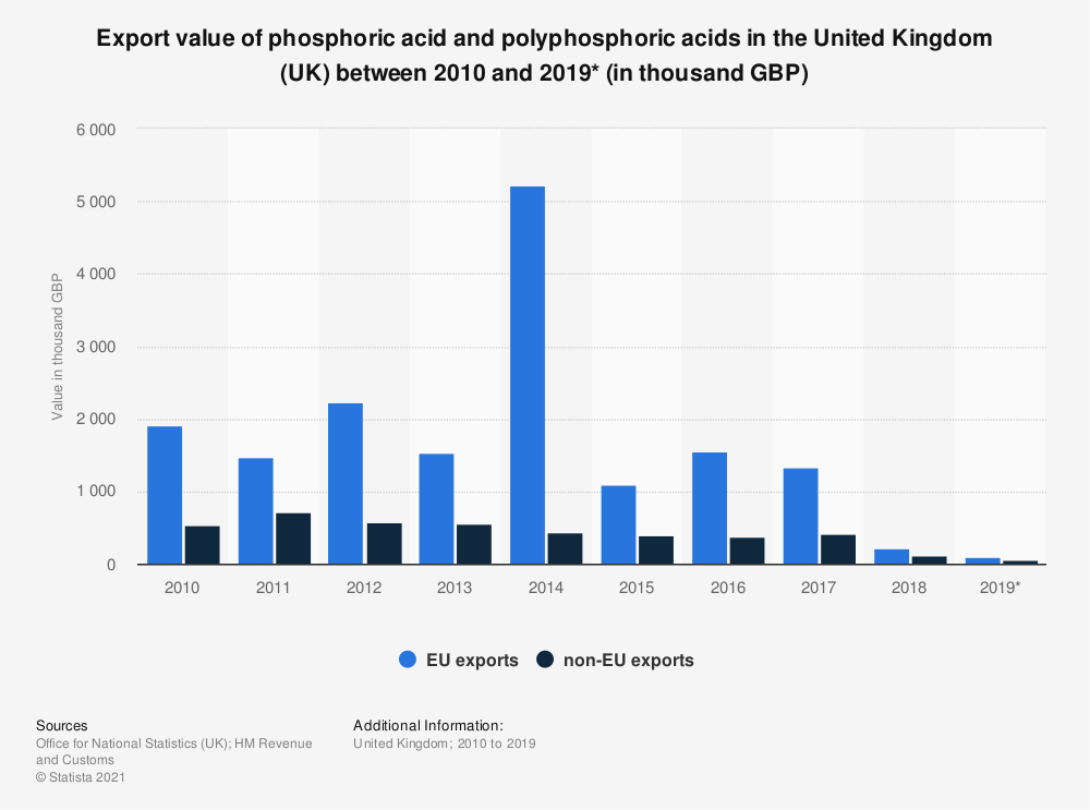 Statistic: Export value of phosphoric acid and polyphosphoric acids in the United Kingdom (UK) between 2010 and 2019* (in thousand GBP) | Statista