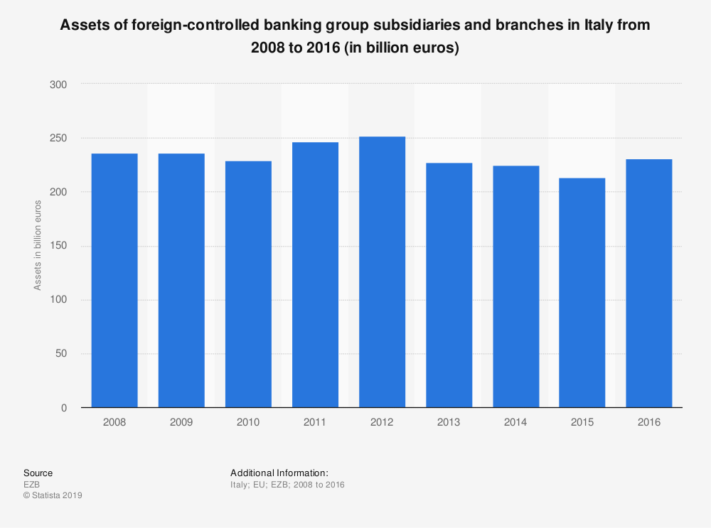 Statistic: Assets of foreign-controlled banking group subsidiaries and branches in Italy from 2008 to 2016 (in billion euros) | Statista