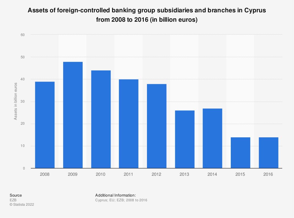 Statistic: Assets of foreign-controlled banking group subsidiaries and branches in Cyprus from 2008 to 2016 (in billion euros) | Statista