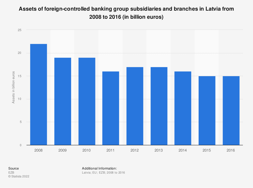 Statistic: Assets of foreign-controlled banking group subsidiaries and branches in Latvia from 2008 to 2016 (in billion euros) | Statista
