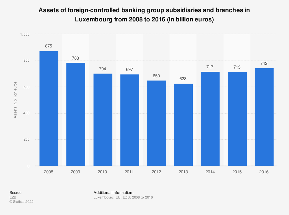 Statistic: Assets of foreign-controlled banking group subsidiaries and branches in Luxembourg from 2008 to 2016 (in billion euros) | Statista