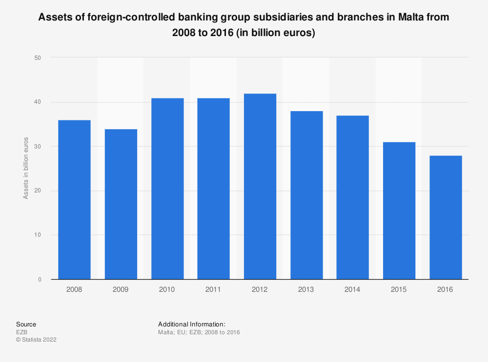 Statistic: Assets of foreign-controlled banking group subsidiaries and branches in Malta from 2008 to 2016 (in billion euros) | Statista