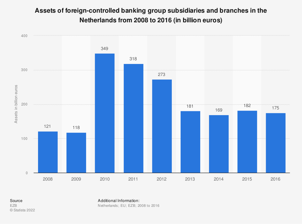 Statistic: Assets of foreign-controlled banking group subsidiaries and branches in the Netherlands from 2008 to 2016 (in billion euros) | Statista