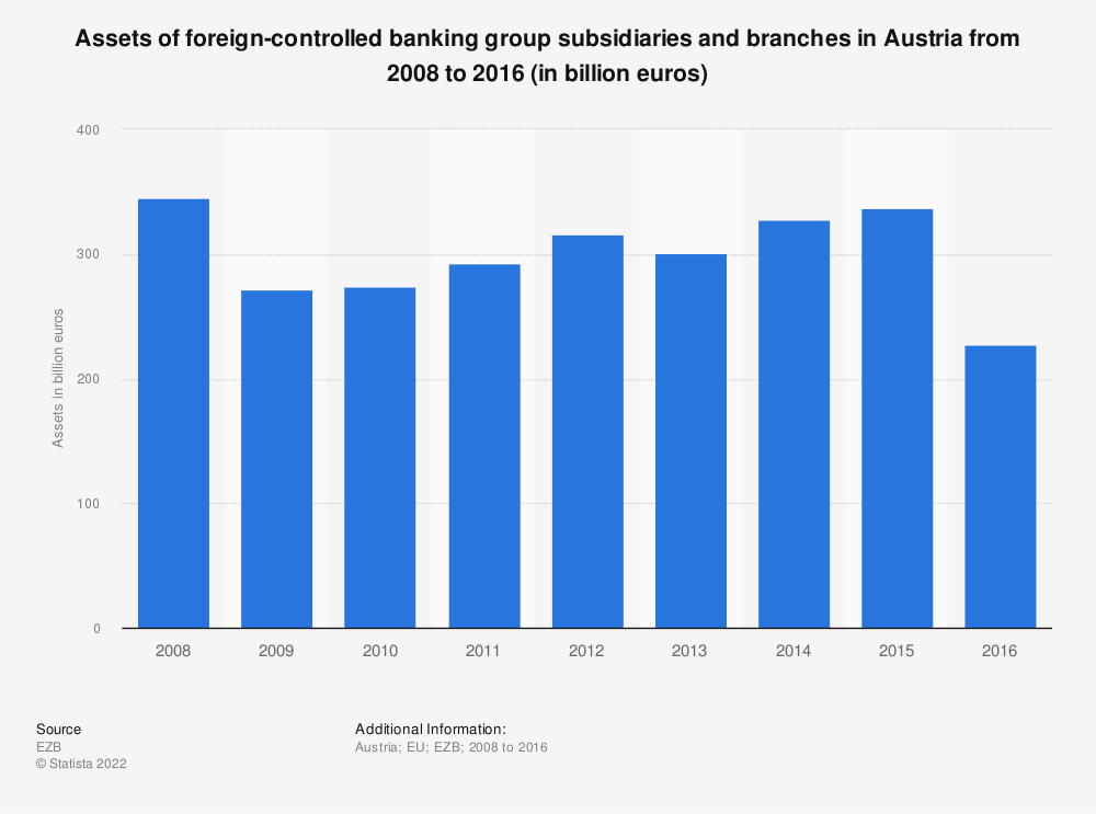 Statistic: Assets of foreign-controlled banking group subsidiaries and branches in Austria from 2008 to 2016 (in billion euros) | Statista