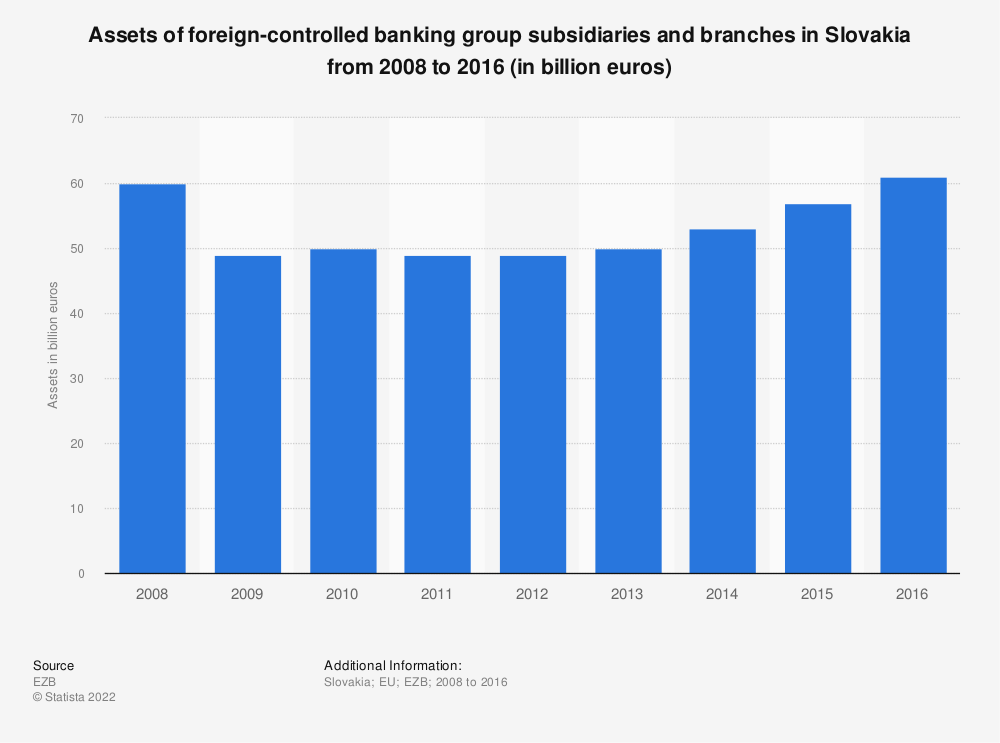 Statistic: Assets of foreign-controlled banking group subsidiaries and branches in Slovakia from 2008 to 2016 (in billion euros) | Statista