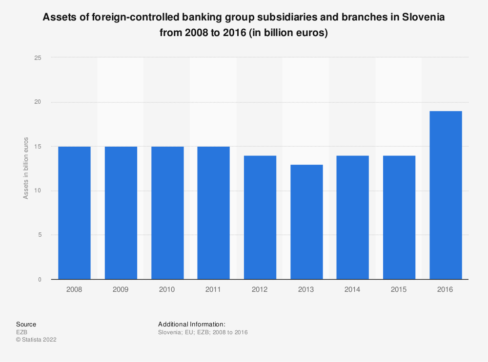 Statistic: Assets of foreign-controlled banking group subsidiaries and branches in Slovenia from 2008 to 2016 (in billion euros) | Statista