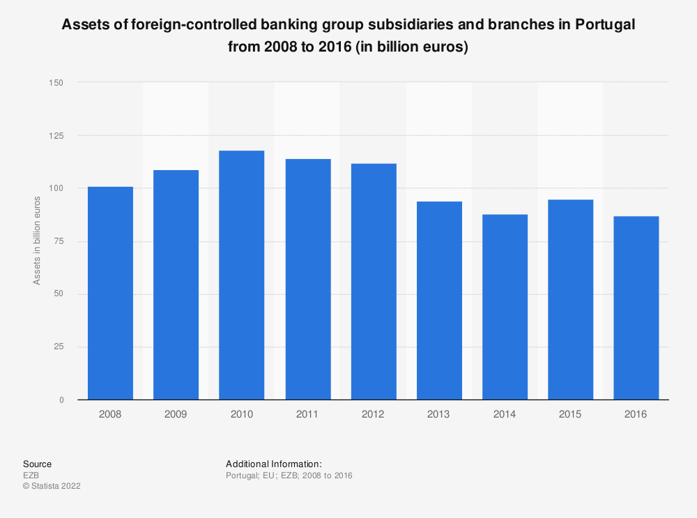 Statistic: Assets of foreign-controlled banking group subsidiaries and branches in Portugal from 2008 to 2016 (in billion euros) | Statista