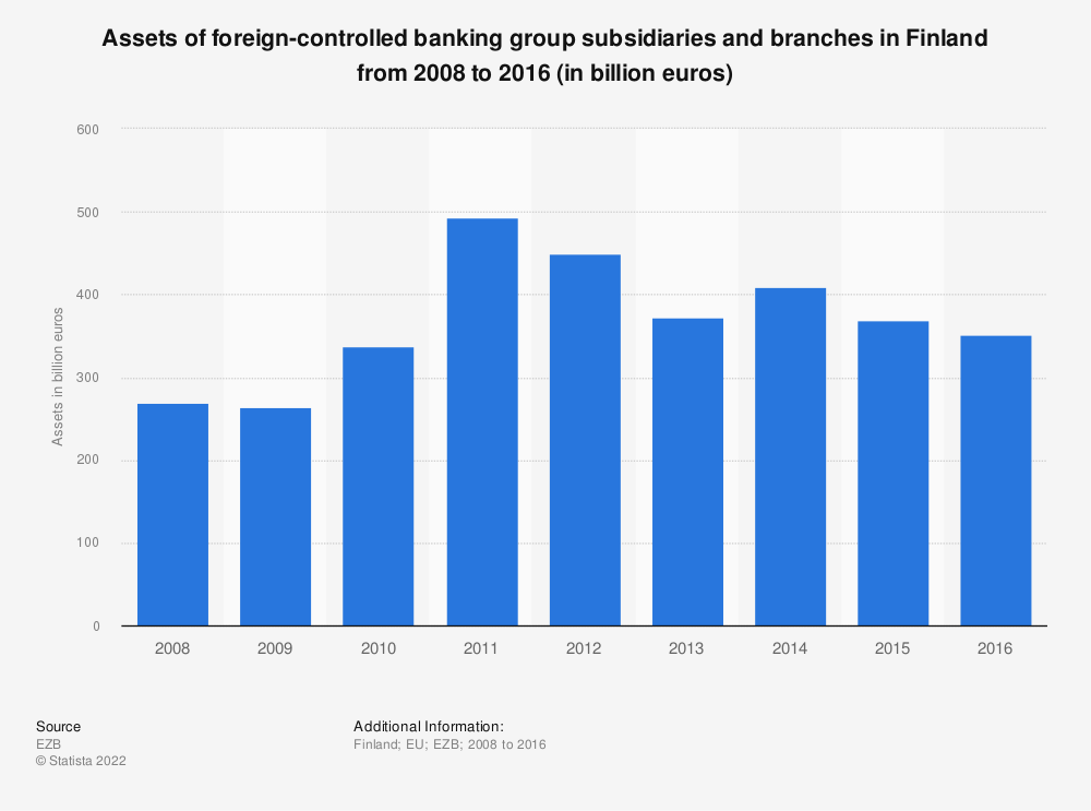 Statistic: Assets of foreign-controlled banking group subsidiaries and branches in Finland from 2008 to 2016 (in billion euros) | Statista