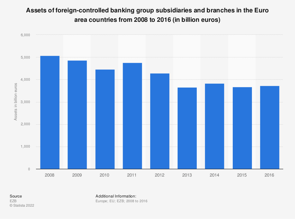 Statistic: Assets of foreign-controlled banking group subsidiaries and branches in the Euro area countries from 2008 to 2016 (in billion euros) | Statista