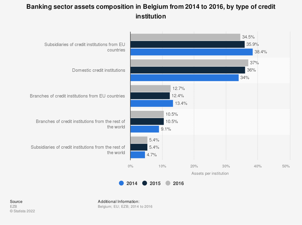 Statistic: Banking sector assets composition in Belgium from 2014 to 2016, by type of credit institution | Statista