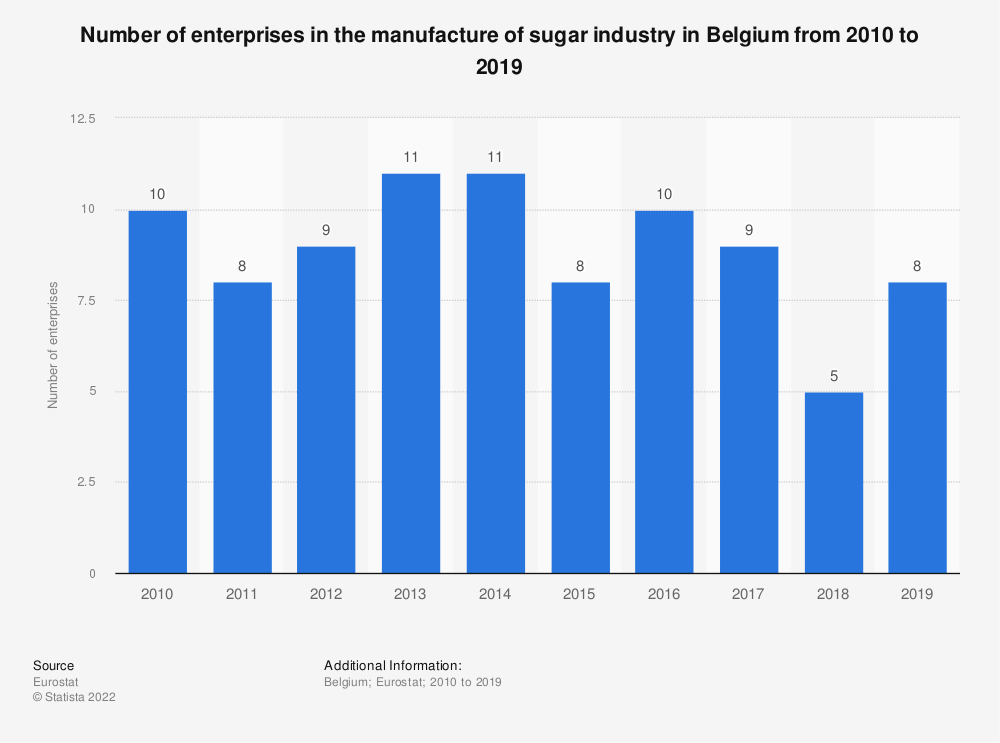 Statistic: Number of enterprises in the manufacture of sugar industry in Belgium from 2008 to 2016 | Statista