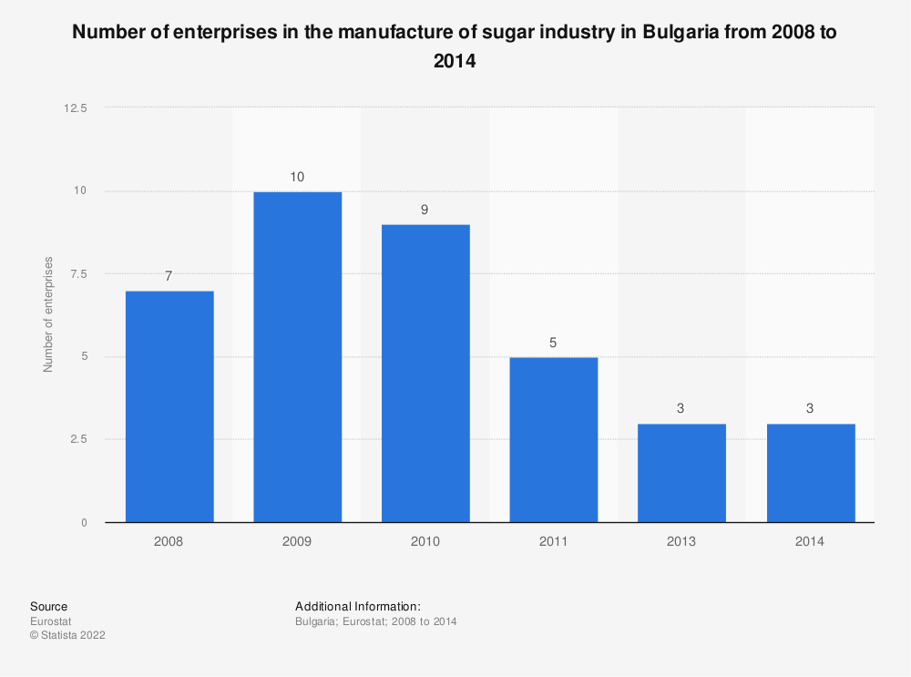 Statistic: Number of enterprises in the manufacture of sugar industry in Bulgaria from 2008 to 2014 | Statista