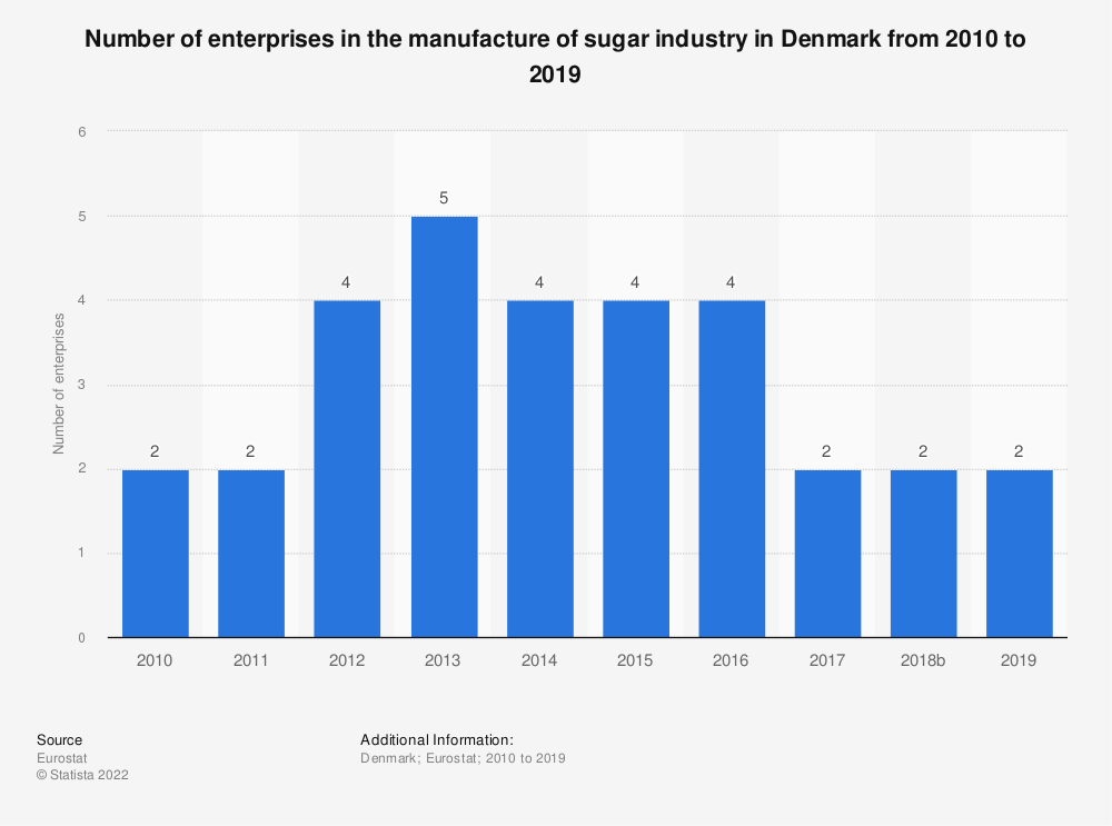 Statistic: Number of enterprises in the manufacture of sugar industry in Denmark from 2008 to 2016 | Statista