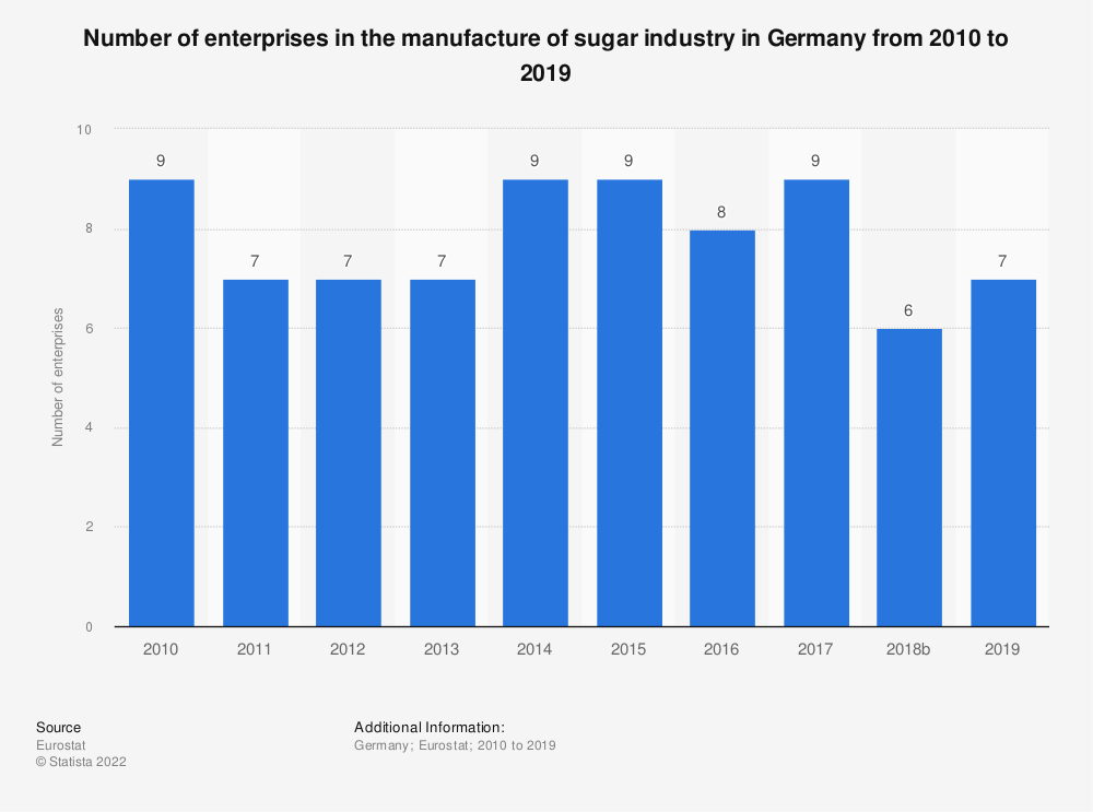 Statistic: Number of enterprises in the manufacture of sugar industry in Germany from 2008 to 2016 | Statista
