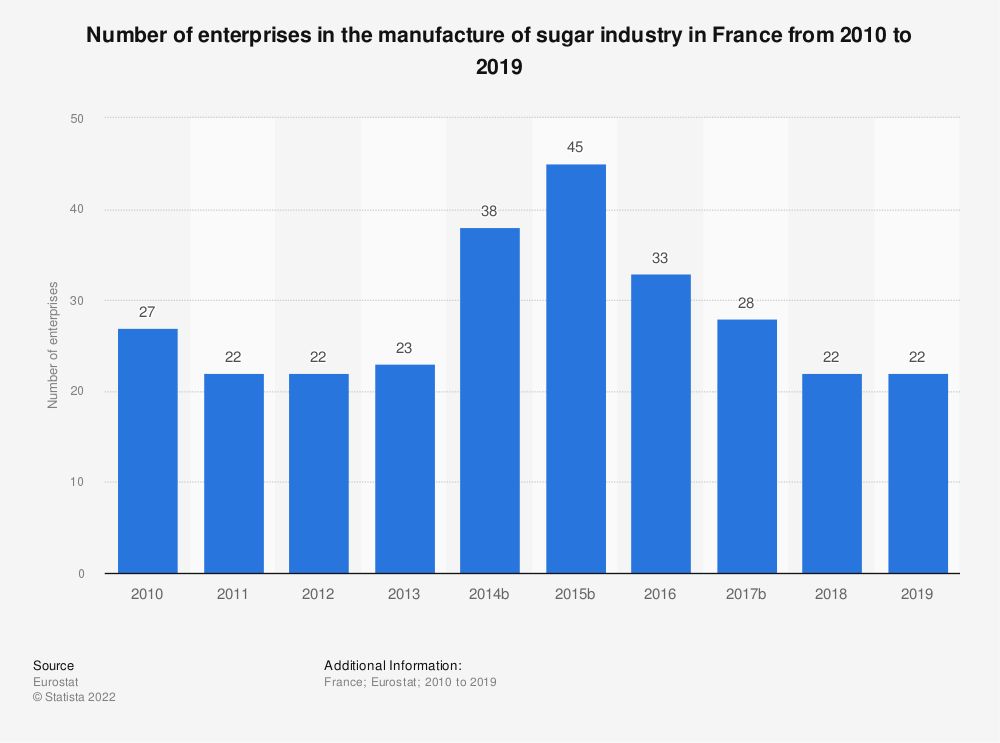 Statistic: Number of enterprises in the manufacture of sugar industry in France from 2009 to 2016 | Statista