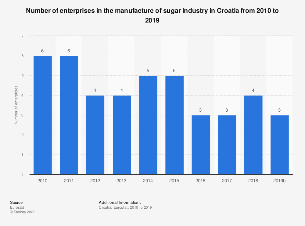 Statistic: Number of enterprises in the manufacture of sugar industry in Croatia from 2008 to 2016 | Statista
