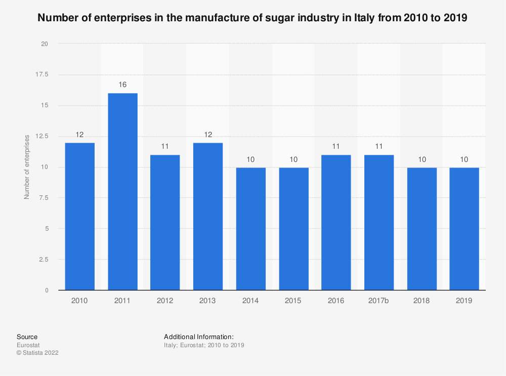 Statistic: Number of enterprises in the manufacture of sugar industry in Italy from 2008 to 2016 | Statista