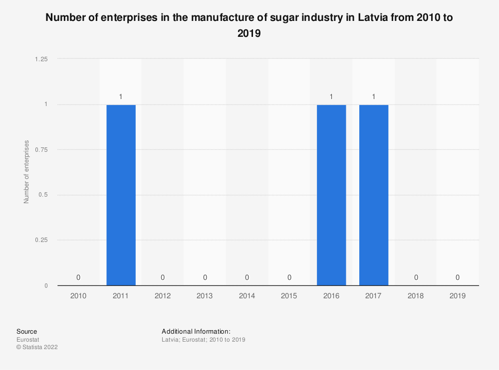 Statistic: Number of enterprises in the manufacture of sugar industry in Latvia from 2008 to 2016 | Statista