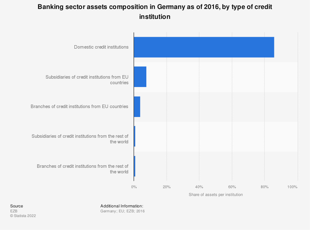 Statistic: Banking sector assets composition in Germany as of 2016, by type of credit institution | Statista