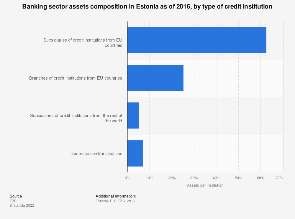 Statistic: Banking sector assets composition in Estonia as of 2016, by type of credit institution | Statista