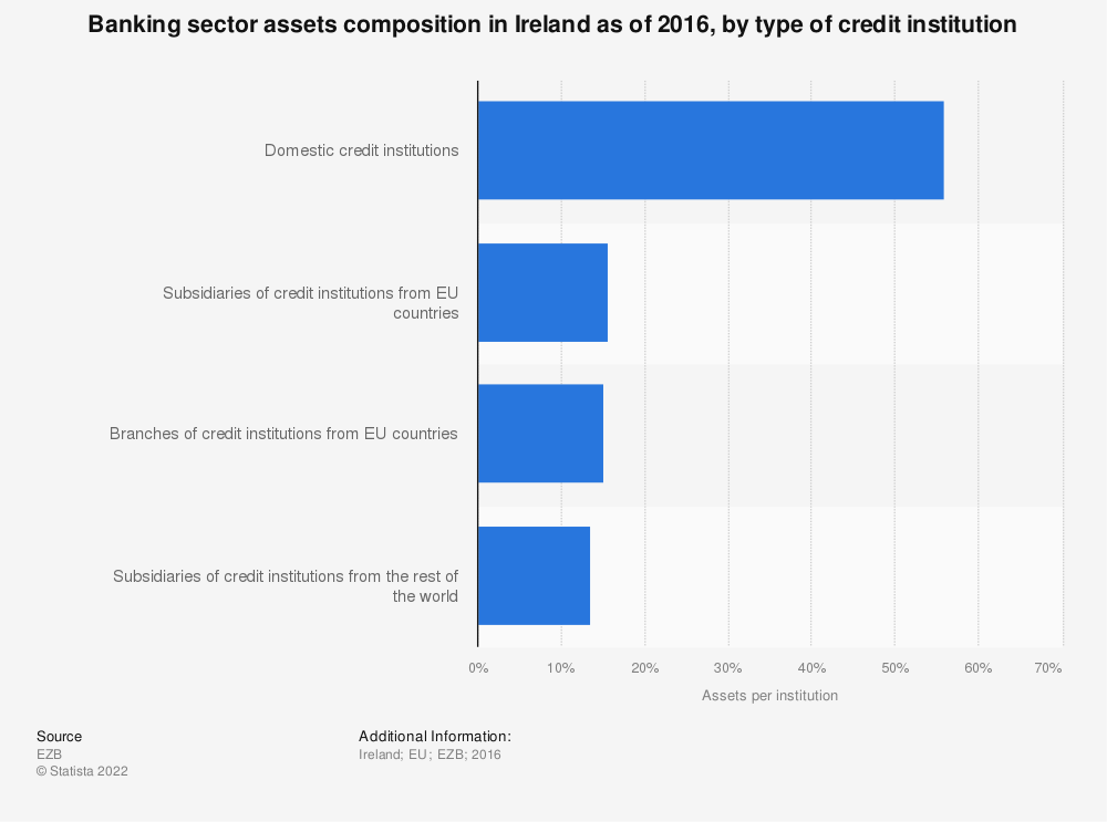 Statistic: Banking sector assets composition in Ireland as of 2016, by type of credit institution | Statista