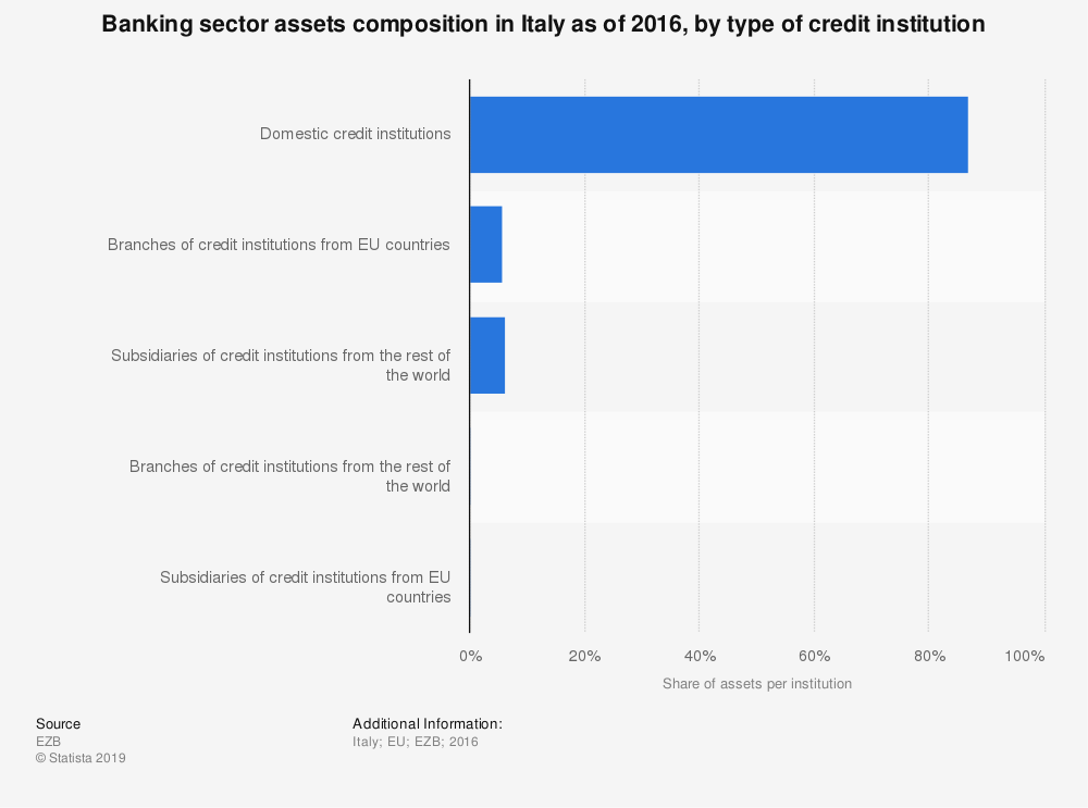 Statistic: Banking sector assets composition in Italy as of 2016, by type of credit institution | Statista