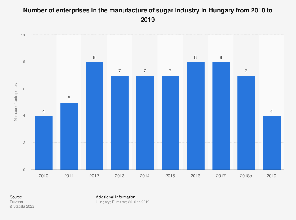 Statistic: Number of enterprises in the manufacture of sugar industry in Hungary from 2008 to 2016 | Statista