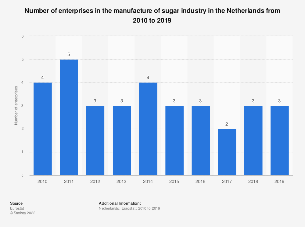 Statistic: Number of enterprises in the manufacture of sugar industry in the Netherlands from 2008 to 2016 | Statista