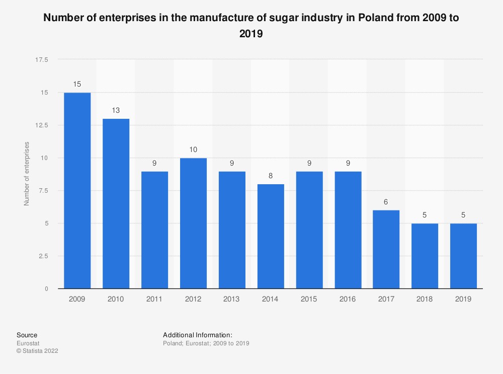 Statistic: Number of enterprises in the manufacture of sugar industry in Poland from 2008 to 2016 | Statista