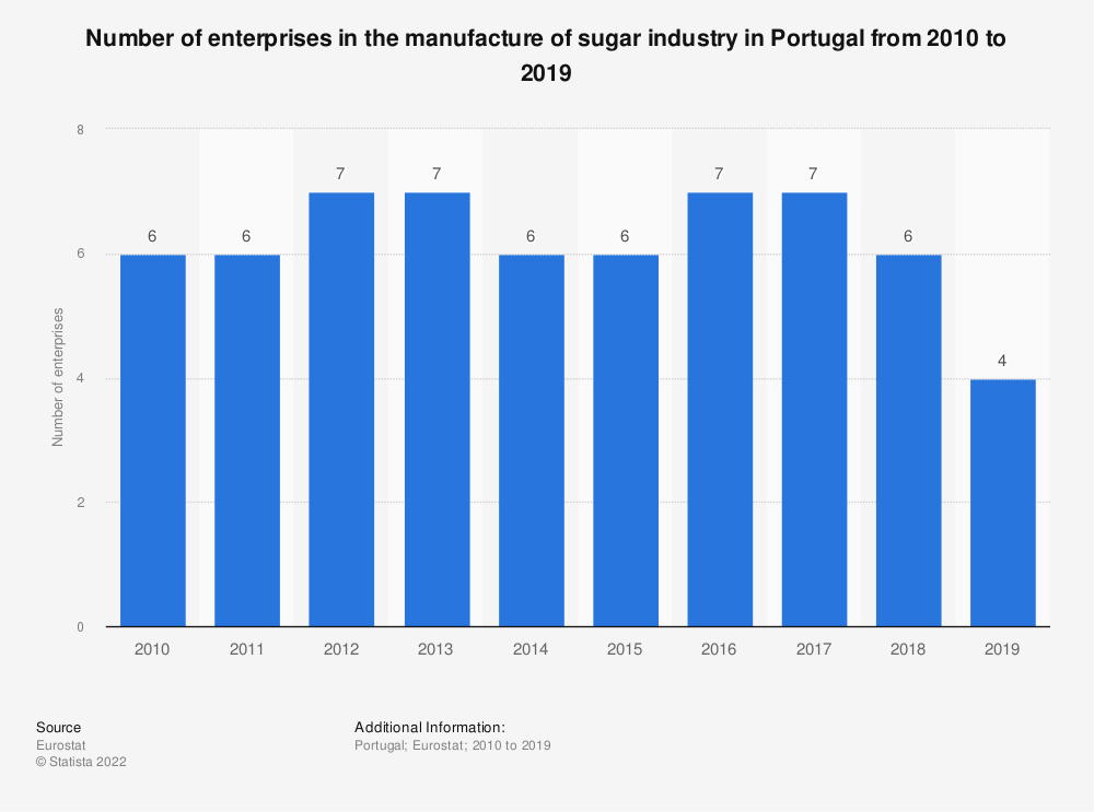 Statistic: Number of enterprises in the manufacture of sugar industry in Portugal from 2008 to 2016 | Statista