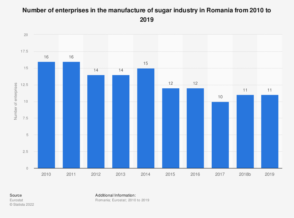 Statistic: Number of enterprises in the manufacture of sugar industry in Romania from 2008 to 2016 | Statista