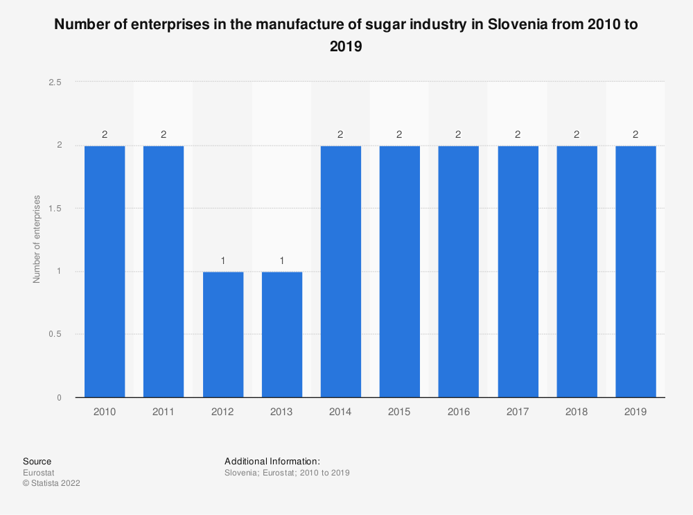 Statistic: Number of enterprises in the manufacture of sugar industry in Slovenia from 2008 to 2016 | Statista