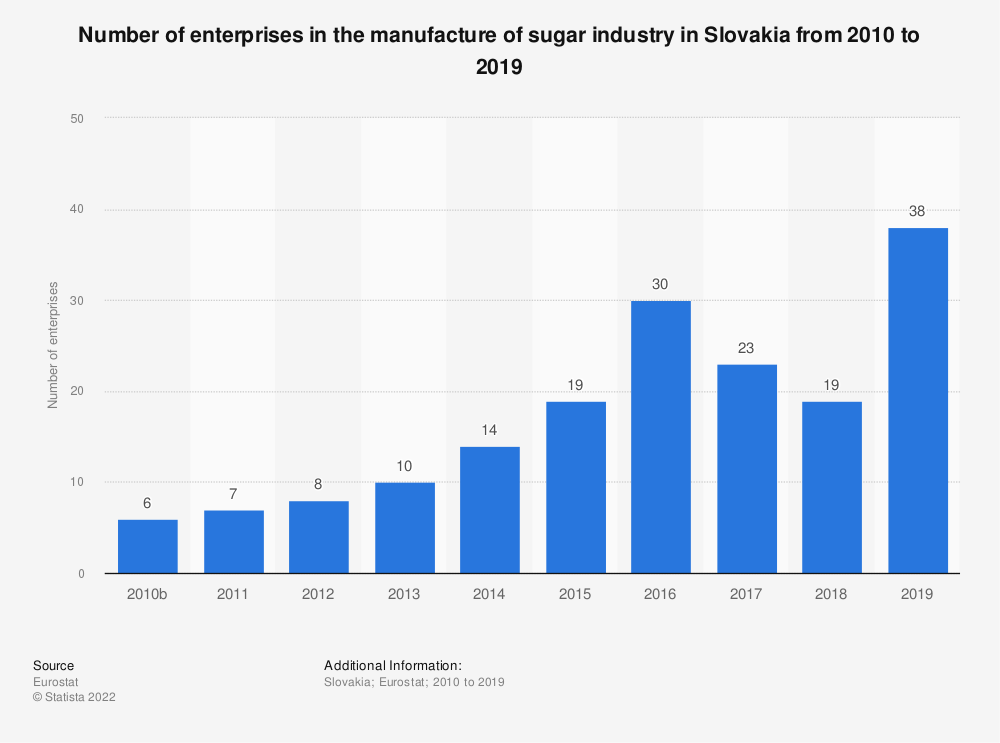 Statistic: Number of enterprises in the manufacture of sugar industry in Slovakia from 2010 to 2016   Statista