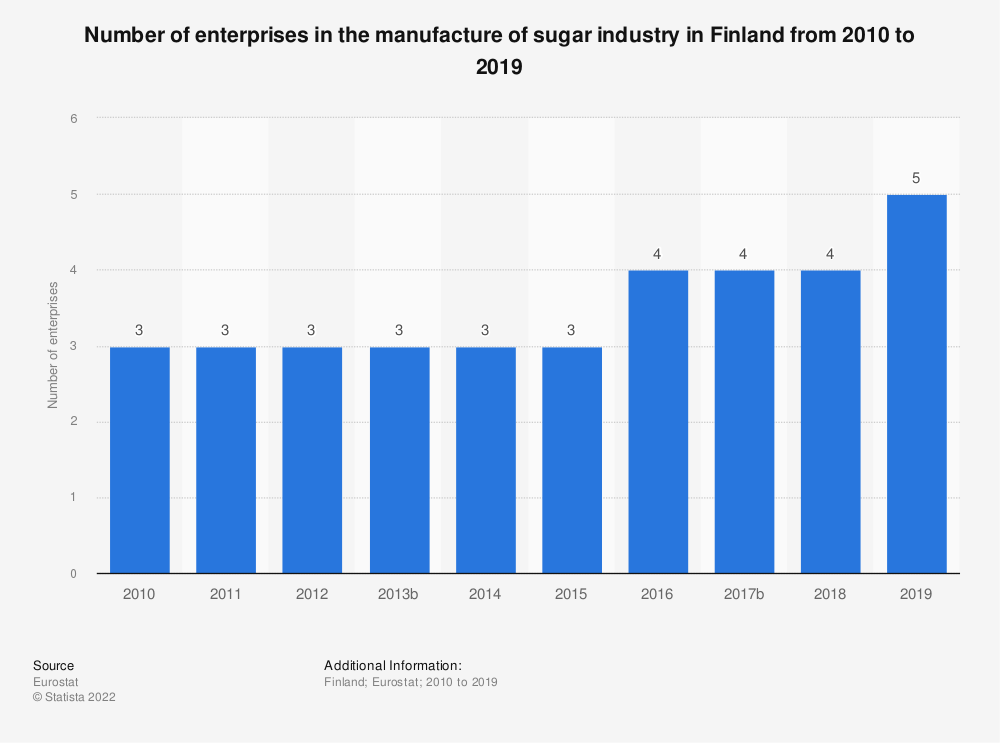 Statistic: Number of enterprises in the manufacture of sugar industry in Finland from 2008 to 2016 | Statista