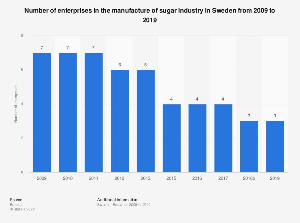 Statistic: Number of enterprises in the manufacture of sugar industry in Sweden from 2008 to 2016 | Statista