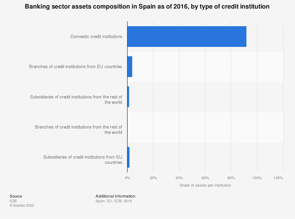Statistic: Banking sector assets composition in Spain as of 2016, by type of credit institution | Statista