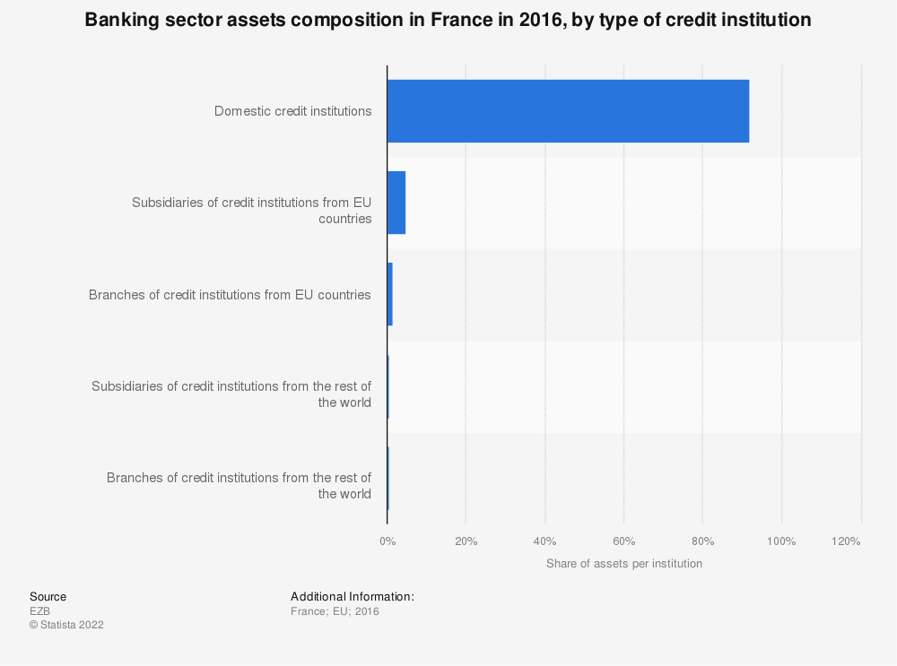 Statistic: Banking sector assets composition in France in 2016, by type of credit institution | Statista