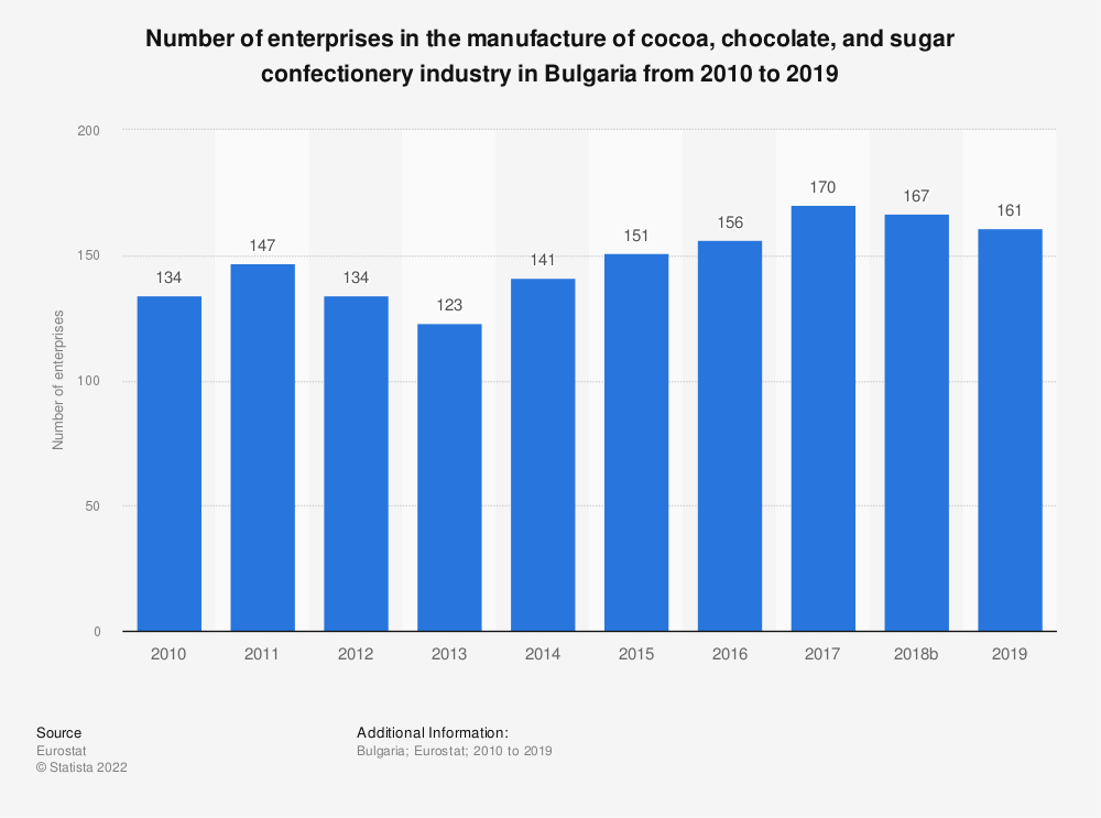 Statistic: Number of enterprises in the manufacture of cocoa, chocolate and sugar confectionery industry in Bulgaria from 2008 to 2016 | Statista