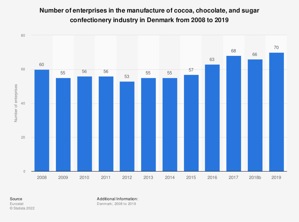 Statistic: Number of enterprises in the manufacture of cocoa, chocolate and sugar confectionery industry in Denmark from 2008 to 2016 | Statista